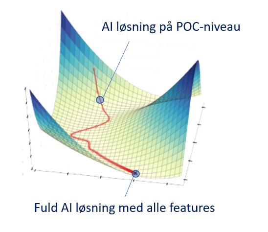 AI løsning på POC-niveau